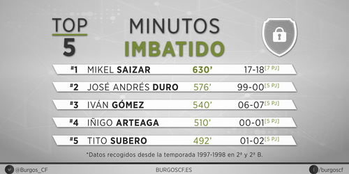 TOP-5 de minutos imbatido