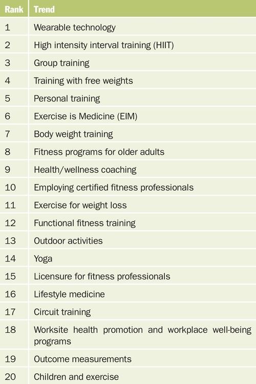 Tendencias del fitness para 2020